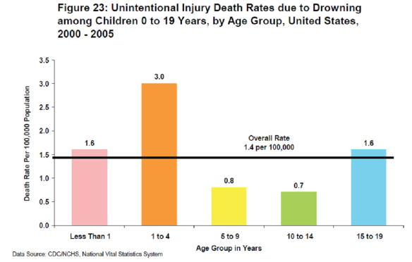 Child Death Injury Drowning 2000-2005