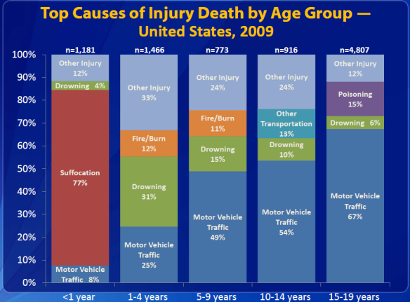 Top Causes of Injury Death to Children - 2009